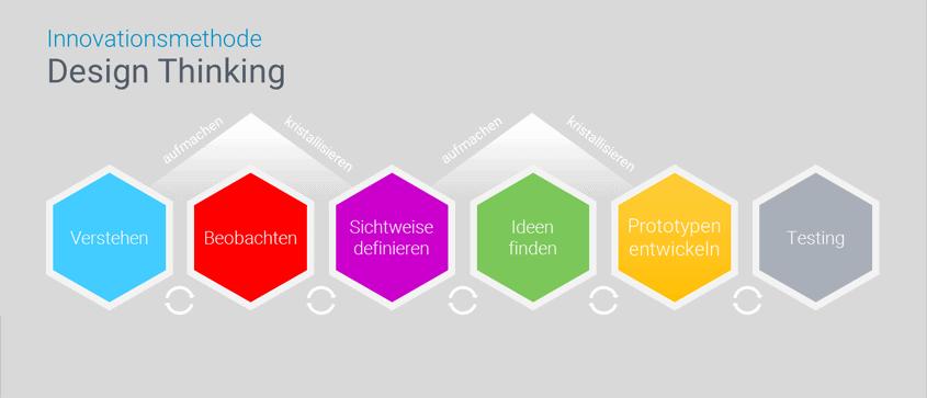 Design Thinking Prozess mit 6 Phasen