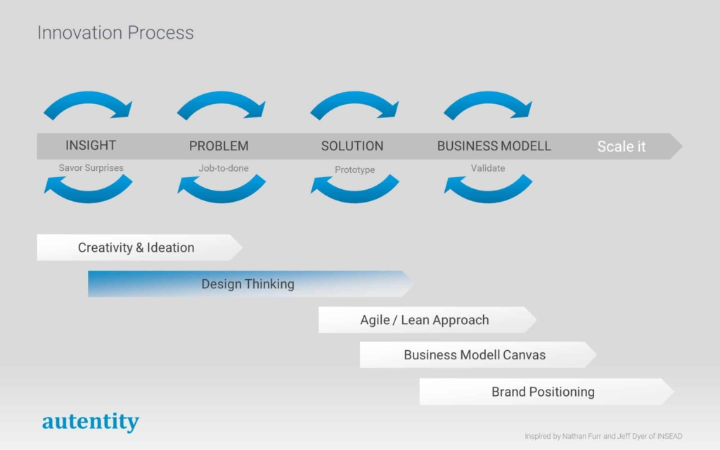 Agile Methods of the modern Innovation Process