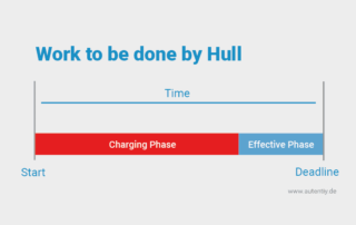 Hulls Law of effective working phase on agile innovation
