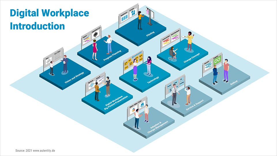 Digital Workplace Overview