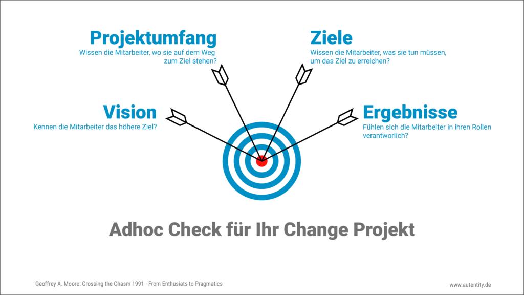 Ad hoch Checkliste für Change Projekte: Vision, Projektumfang, Ziele, Ereignisse nach Geoffry A. Moore