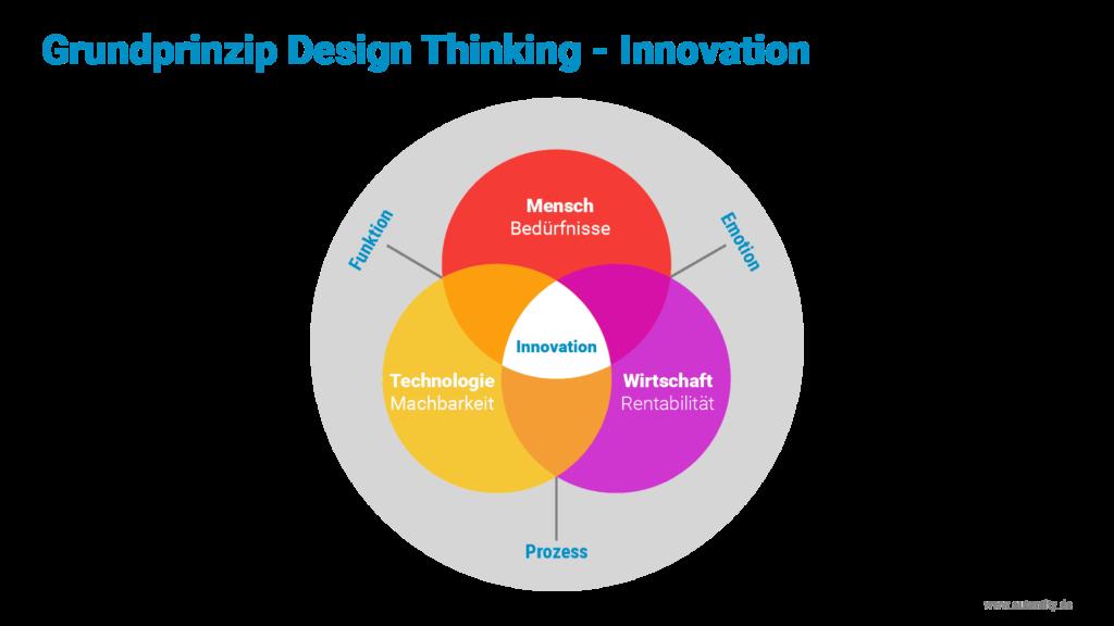 Design Thinking Coach: Design Thinking Grundprinzip Technologie Mensch Wirtschaft