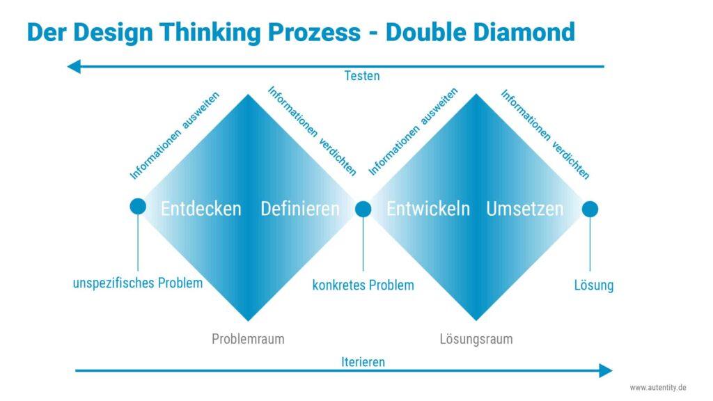 Der Double Diamond findet Anwendung