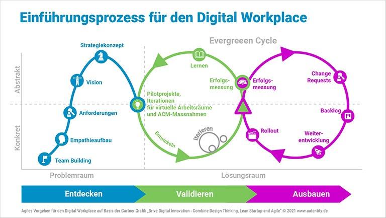 Digital Workplace Beratung: Einführungs-Prozess für den Digital Workplace
