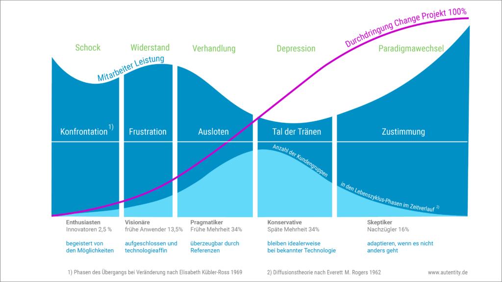Change Management Beratung: Professionelle Grafik: Phasen nach Kübler Ross und M. Rogers.  Phasen: Konfrontation, Frustration, Ausloten, Tal der Tränen, Zustimmung  Schock, Widerstand, Verhandlung, Depression, Paradigmawechsel
